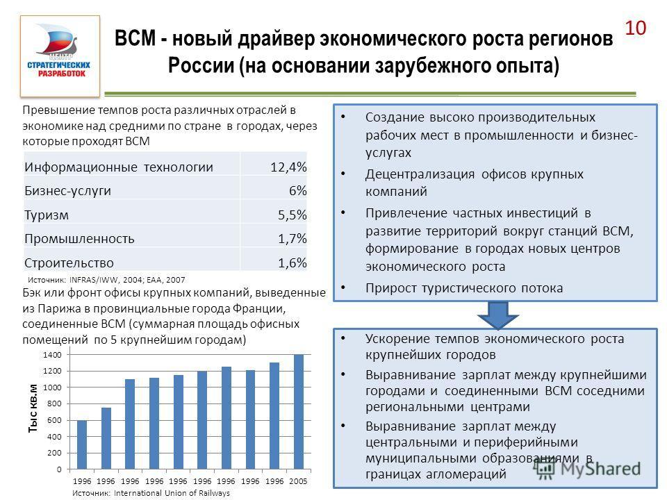 ВСМ - новый драйвер экономического роста регионов России (на основании зарубежного опыта) Создание высоко производительных рабочих мест в промышленности и бизнес- услугах Децентрализация офисов крупных компаний Привлечение частных инвестиций в развит