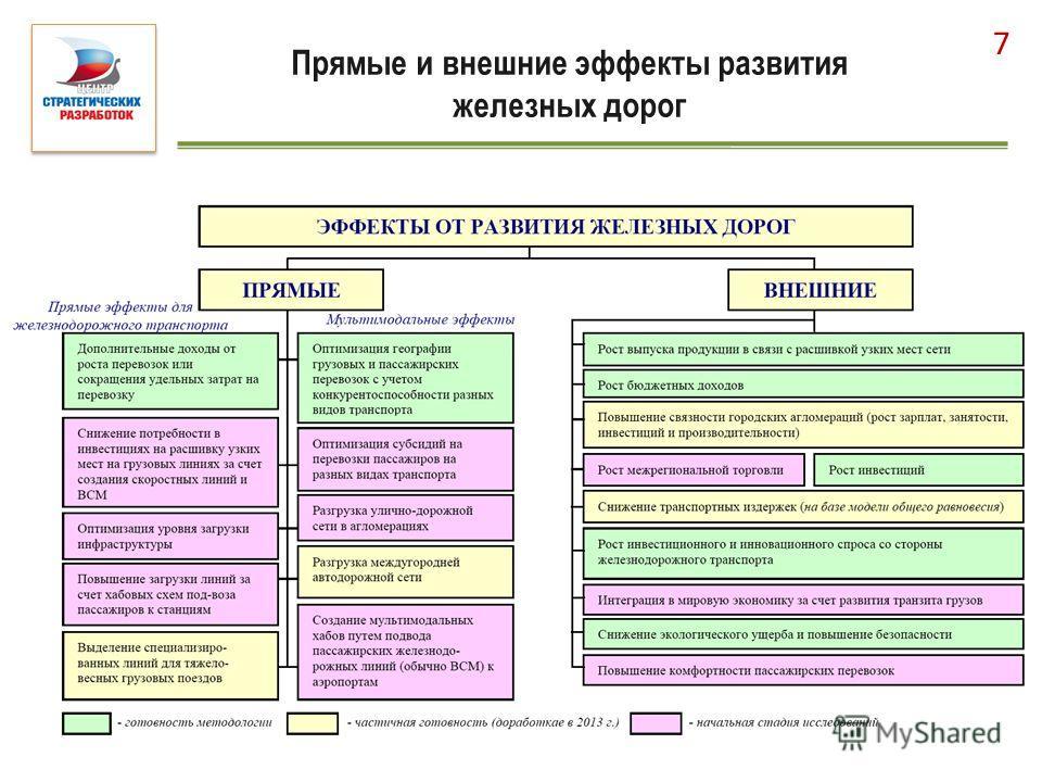 Прямые и внешние эффекты развития железных дорог 7