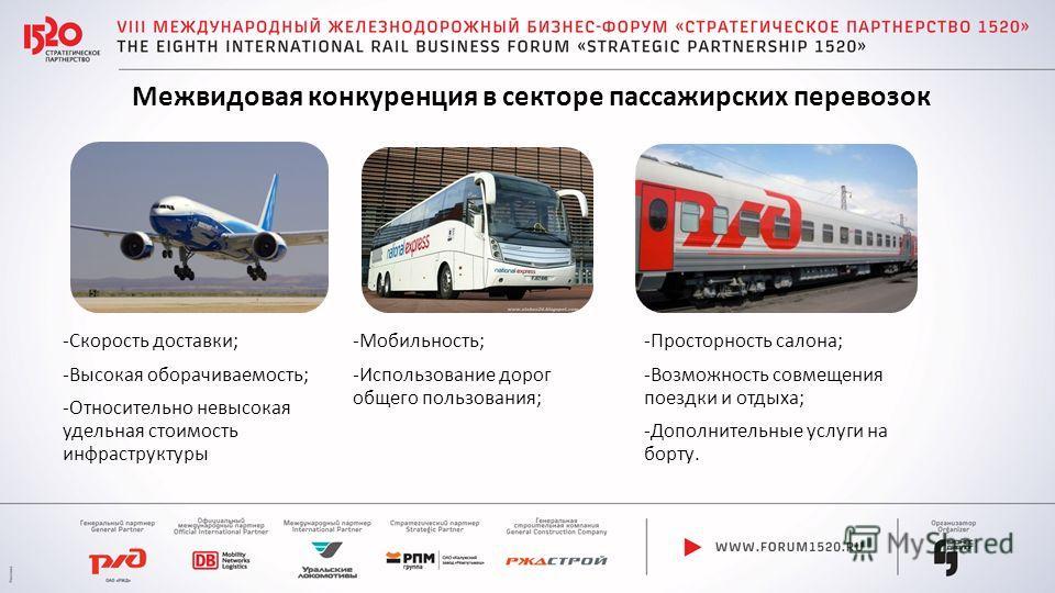 Межвидовая конкуренция в секторе пассажирских перевозок -Скорость доставки; -Высокая оборачиваемость; -Относительно невысокая удельная стоимость инфраструктуры -Мобильность; -Использование дорог общего пользования; -Просторность салона; -Возможность