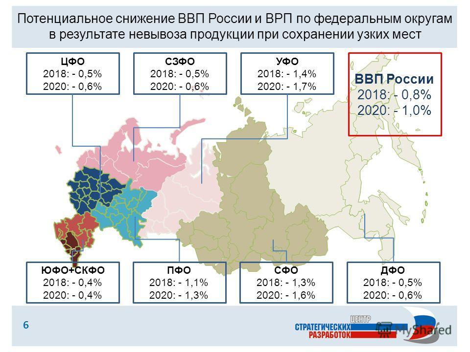 6 Потенциальное снижение ВВП России и ВРП по федеральным округам в результате невывоза продукции при сохранении узких мест ЦФО 2018: - 0,5% 2020: - 0,6% СЗФО 2018: - 0,5% 2020: - 0,6% ЮФО+СКФО 2018: - 0,4% 2020: - 0,4% ПФО 2018: - 1,1% 2020: - 1,3% У