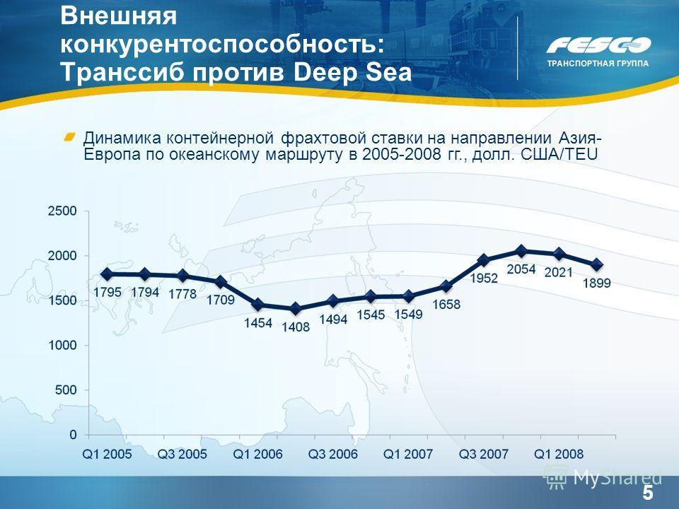 5 Внешняя конкурентоспособность: Транссиб против Deep Sea Динамика контейнерной фрахтовой ставки на направлении Азия- Европа по океанскому маршруту в 2005-2008 гг., долл. США/TEU