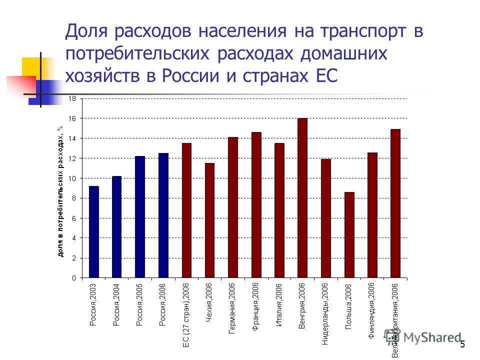 5 Доля расходов населения на транспорт в потребительских расходах домашних хозяйств в России и странах ЕС