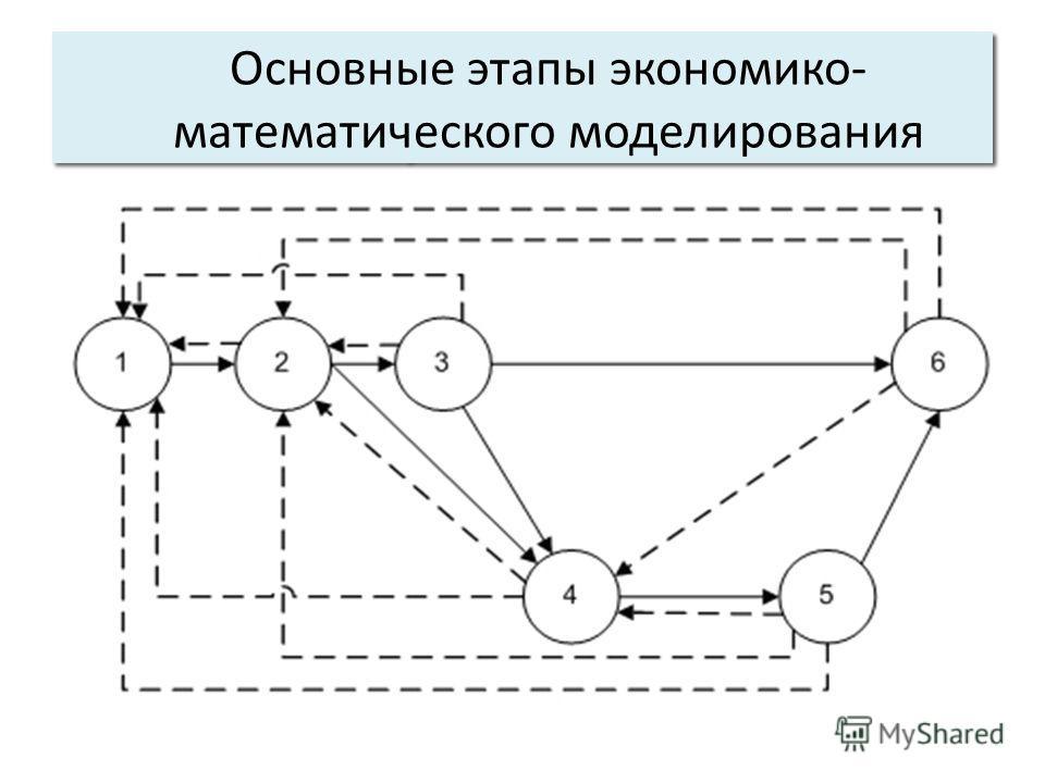 Основные характеристики системы: 5. Управляемость. Основные этапы экономико- математического моделирования