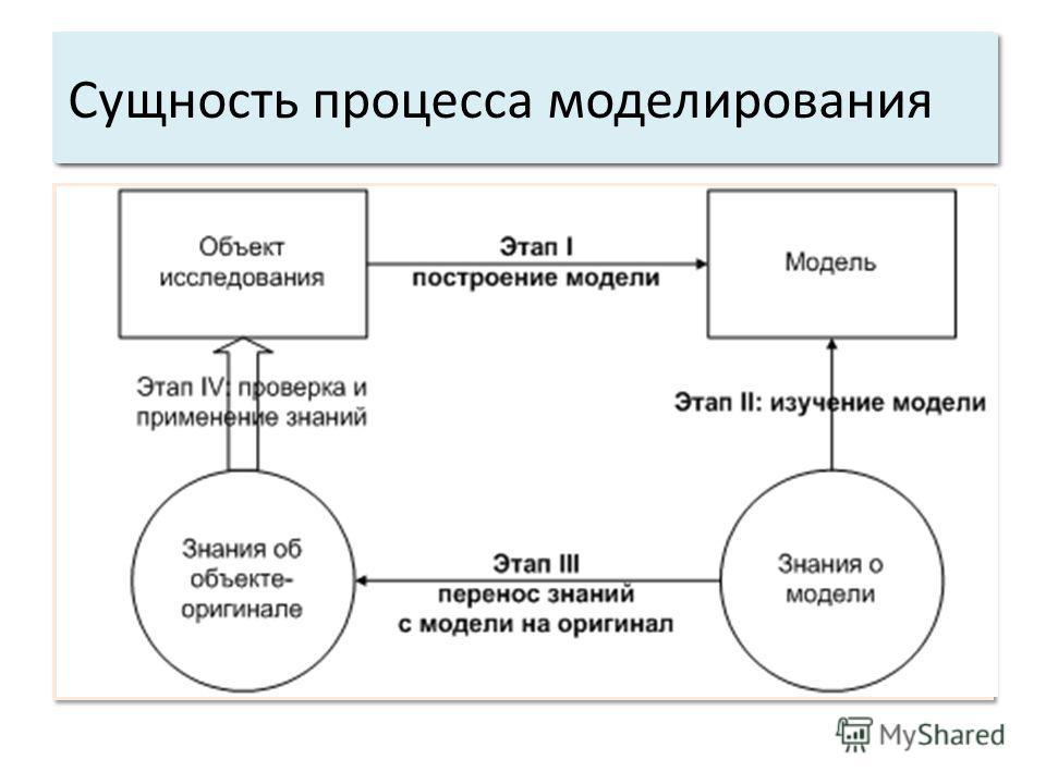 Общие свойства системы Сущность процесса моделирования