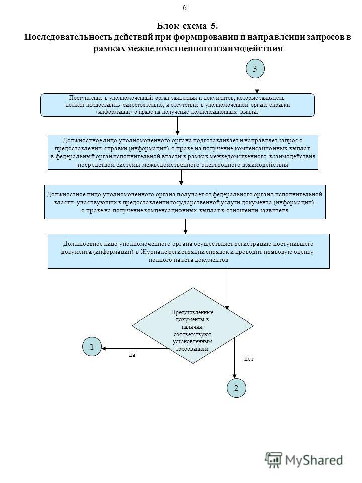 Блок-схема 5. Последовательность действий при формировании и направлении запросов в рамках межведомственного взаимодействия Поступление в уполномоченный орган заявления и документов, которые заявитель должен предоставить самостоятельно, и отсутствие