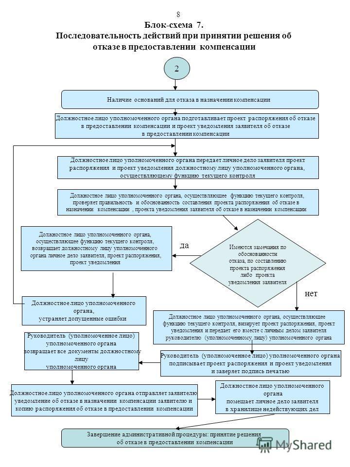 Блок-схема 7. Последовательность действий при принятии решения об отказе в предоставлении компенсации Наличие оснований для отказа в назначении компенсации Должностное лицо уполномоченного органа передает личное дело заявителя проект распоряжения и п