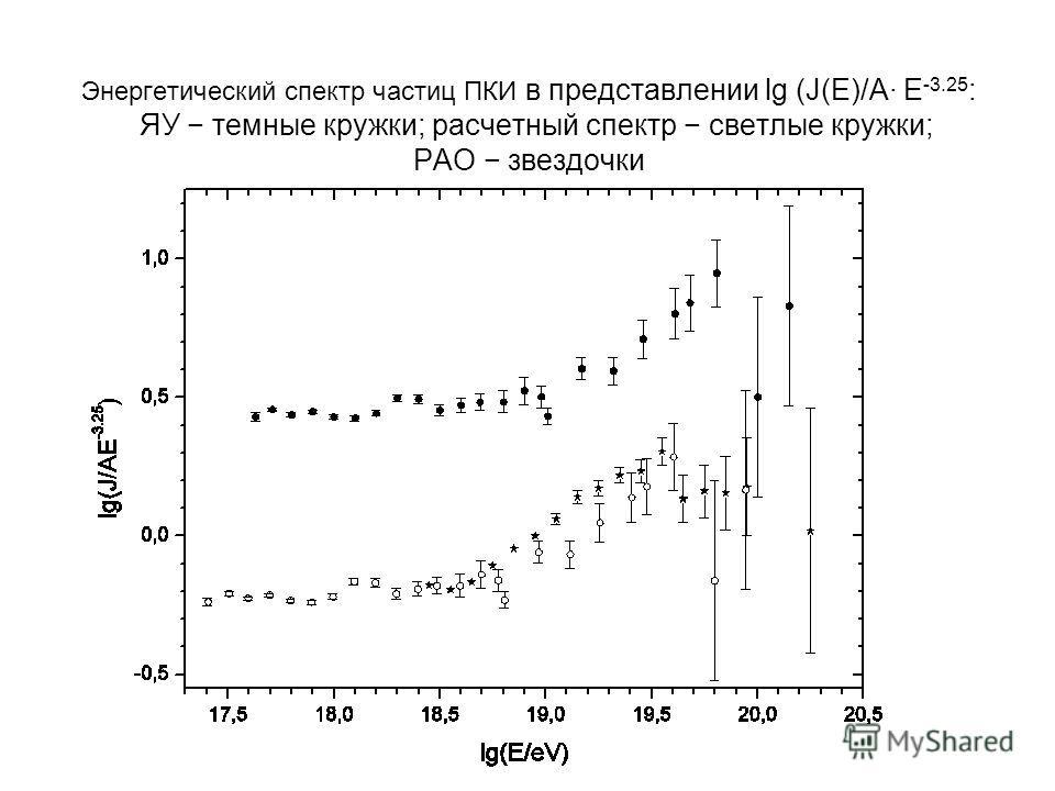 Энергетический спектр частиц ПКИ в представлении lg (J(E)/A· E -3.25 : ЯУ темные кружки; расчетный спектр светлые кружки; PAO звездочки