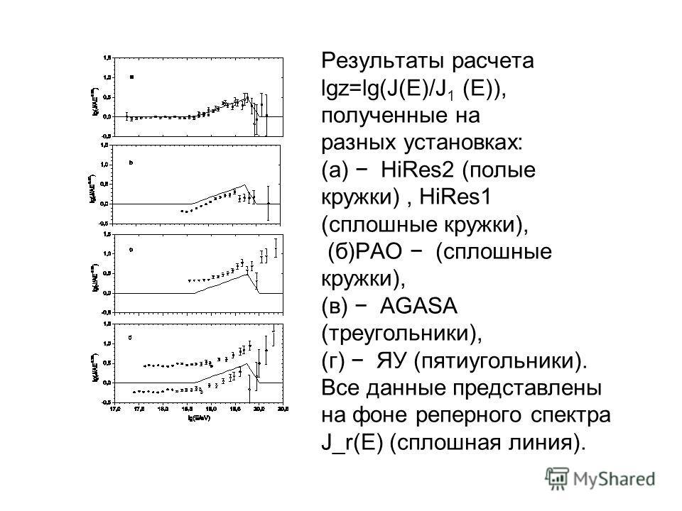 Результаты расчета lgz=lg(J(E)/J 1 (E)), полученные на разных установках: (а) HiRes2 (полые кружки), HiRes1 (сплошные кружки), (б)PAO (сплошные кружки), (в) AGASA (треугольники), (г) ЯУ (пятиугольники). Все данные представлены на фоне реперного спект