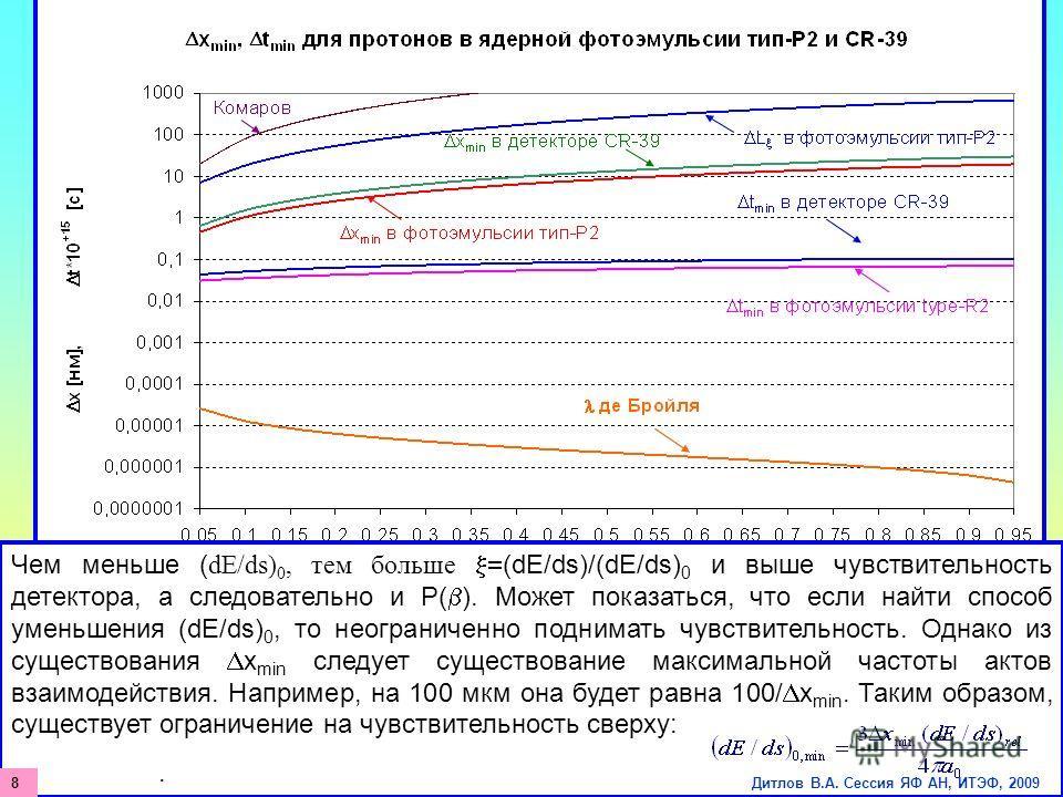 Рис.1. Зависимость минимальных пространственных и временных интервалов первичных взаимодействий протона от его скорости в фотоэмульсии тип-Р2 и пластике СR-39. Чем меньше ( dE/ds) 0, тем больше (dE/ds)/(dE/ds) 0 и выше чувствительность детектора, а с