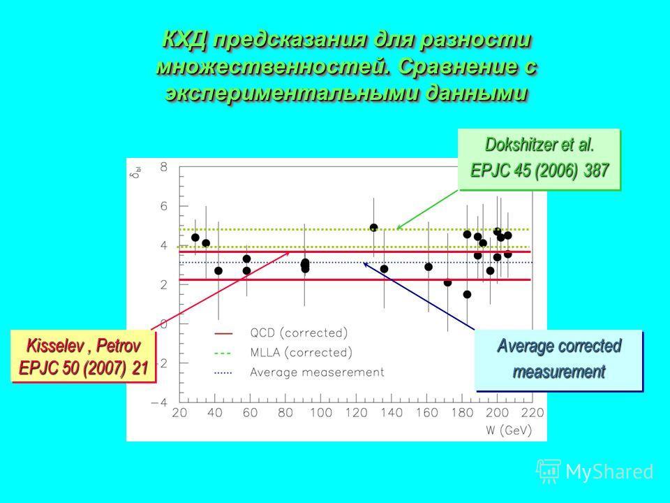 КХД предсказания для разности множественностей. Сравнение с экспериментальными данными Kisselev, Petrov EPJC 50 (2007) 21 Kisselev, Petrov EPJC 50 (2007) 21 Dokshitzer et al. EPJC 45 (2006) 387 Dokshitzer et al. EPJC 45 (2006) 387 Average corrected m