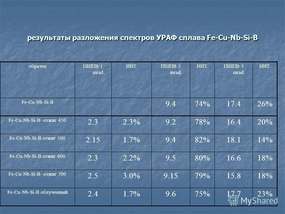 результаты разложения спектров УРАФ сплава Fe-Cu-Nb-Si-B образецПШПВ 1 mrad. ИНТ.ПШПВ 2 mrad. ИНТ.ПШПВ 3 mrad. ИНТ. Fe-Cu-Nb-Si-B 9.474%17.426% Fe-Cu-Nb-Si-B -отжиг 450 2.32.3%9.278%16.420% Fe-Cu-Nb-Si-B отжиг 500 2.151.7%9.482%18.114% Fe-Cu-Nb-Si-B