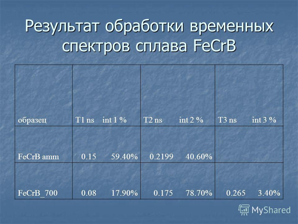 Результат обработки временных спектров сплава FeCrB образецТ1 nsint 1 %Т2 nsint 2 %T3 nsint 3 % FeCrB amm0.1559.40%0.219940.60% FeCrB_7000.0817.90%0.17578.70%0.2653.40%