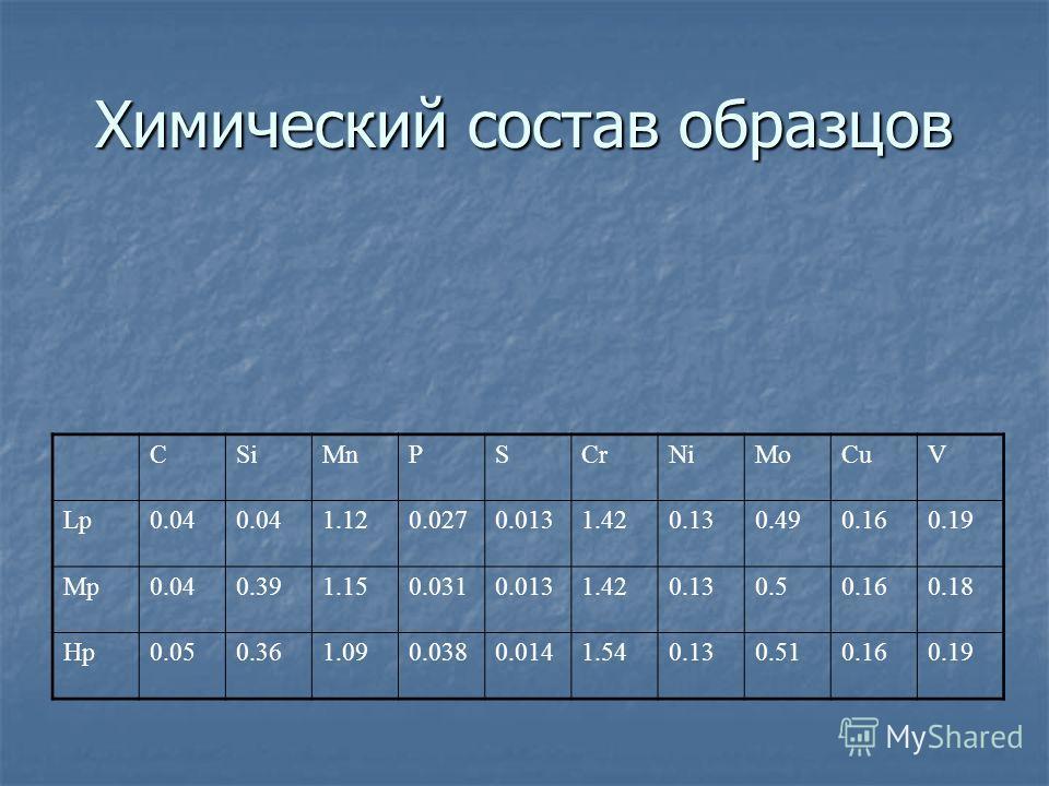 Химический состав образцов СSiMnPSCrNiMoCuV Lp0.04 1.120.0270.0131.420.130.490.160.19 Mp0.040.391.150.0310.0131.420.130.50.160.18 Hp0.050.361.090.0380.0141.540.130.510.160.19