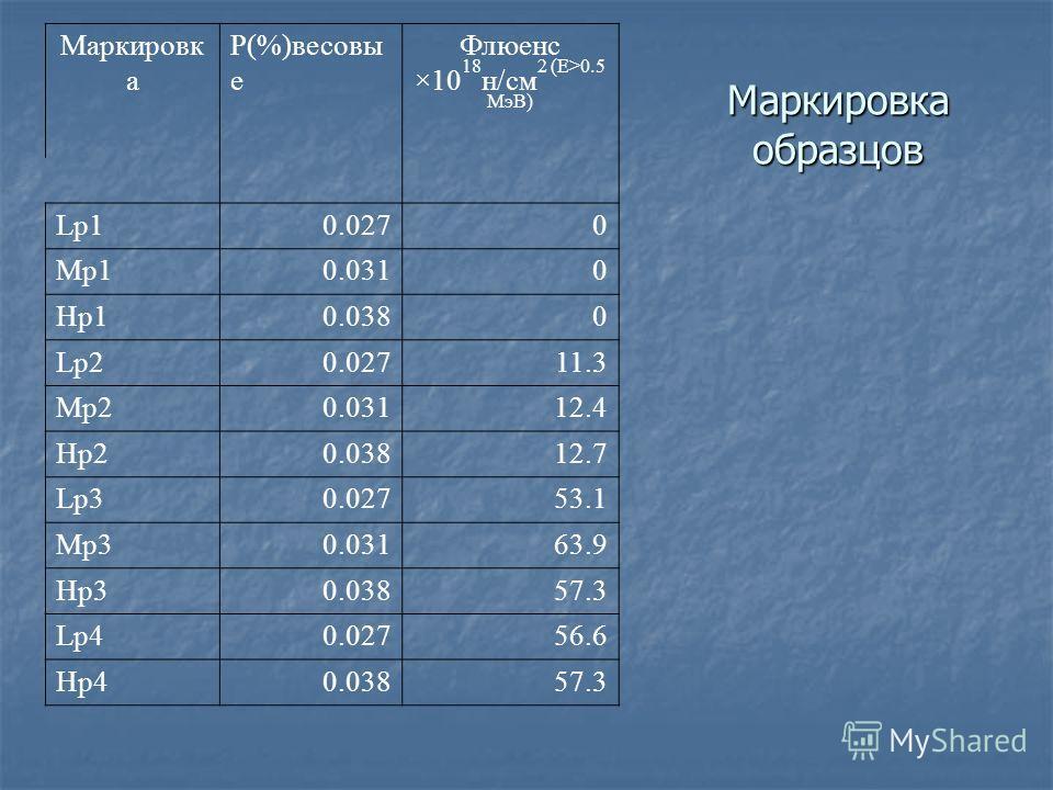 Маркировка образцов Маркировк а P(%)весовы е Флюенс ×10 18 н/cм 2 (E>0.5 МэВ) Lp10.0270 Mp10.0310 Hp10.0380 Lp20.02711.3 Mp20.03112.4 Hp20.03812.7 Lp30.02753.1 Mp30.03163.9 Hp30.03857.3 Lp40.02756.6 Hp40.03857.3