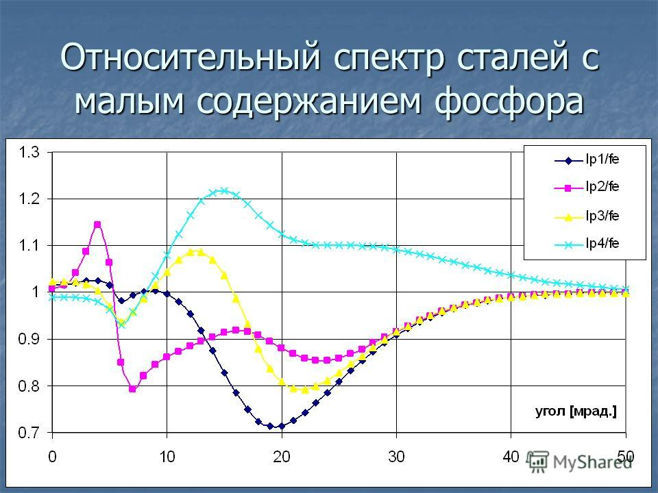 Относительный спектр сталей с малым содержанием фосфора
