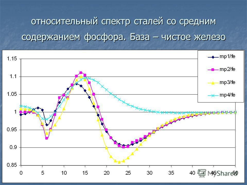 относительный спектр сталей со средним содержанием фосфора. База – чистое железо