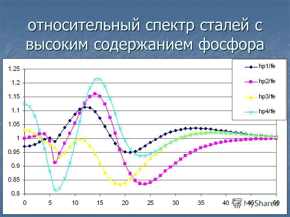 относительный спектр сталей с высоким содержанием фосфора
