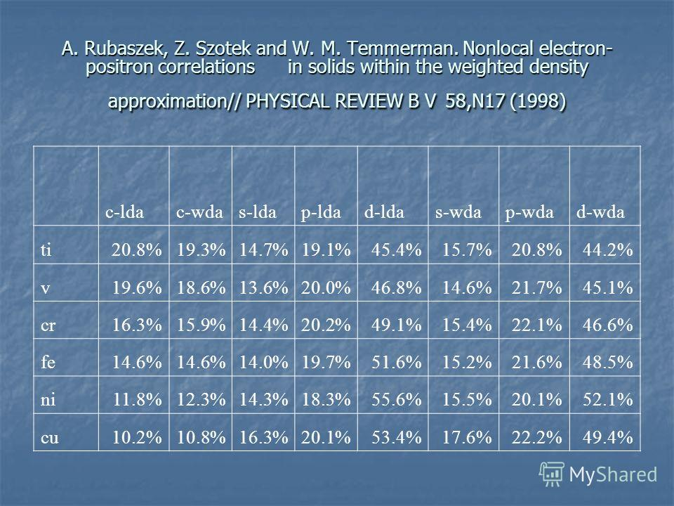A. Rubaszek, Z. Szotek and W. M. Temmerman. Nonlocal electron- positron correlations in solids within the weighted density approximation// PHYSICAL REVIEW B V 58,N17 (1998) c-ldac-wdas-ldap-ldad-ldas-wdap-wdad-wda ti20.8%19.3%14.7%19.1%45.4%15.7%20.8