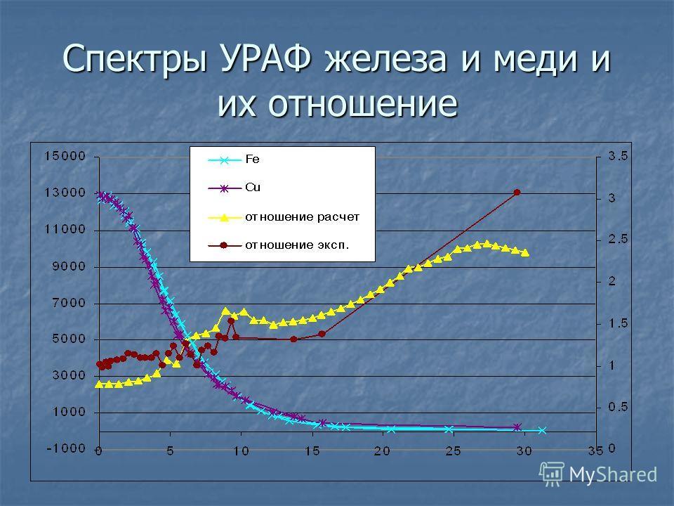 Спектры УРАФ железа и меди и их отношение