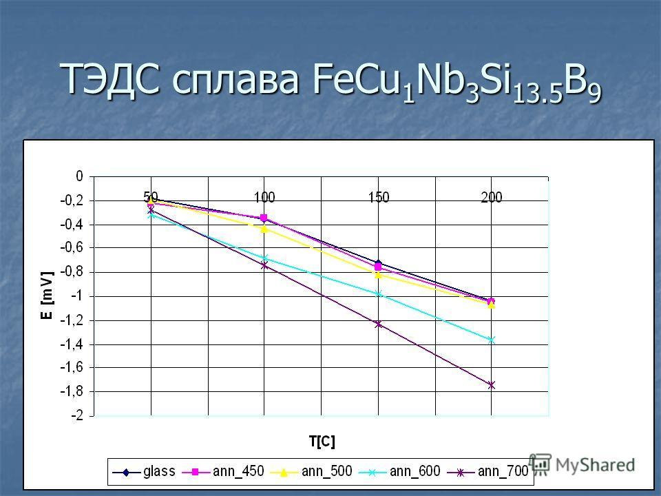 ТЭДС сплава FeCu 1 Nb 3 Si 13.5 B 9