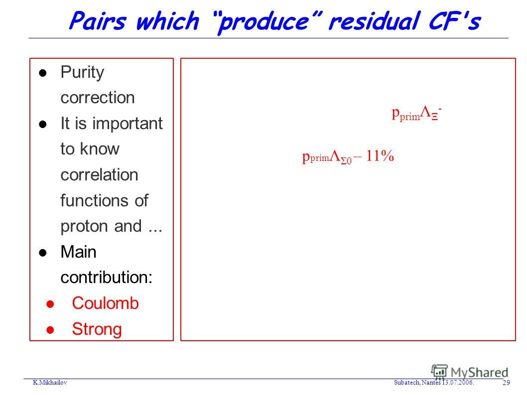 Pairs which produce residual CF's Purity correction It is important to know correlation functions of proton and... Main contribution: Coulomb Strong K.Mikhailov Subatech, Nantes 13.07.2006. 29 CF measured (pΛ)=CF prim (pΛ)[18%]+ CF(Charge residual)[p