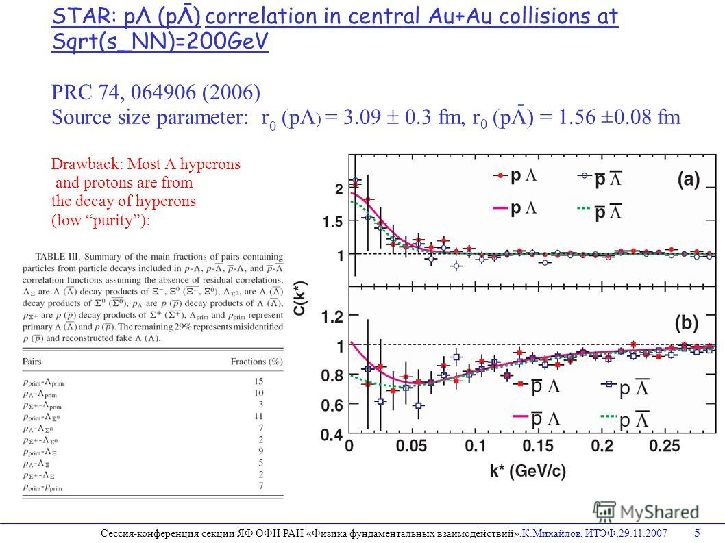 STAR: pΛ (pΛ) correlation in central Au+Au collisions at Sqrt(s_NN)=200GeV PRC 74, 064906 (2006) Source size parameter: r 0 (pΛ ) = 3.09 0.3 fm, r 0 (pΛ) = 1.56 ±0.08 fm Drawback: Most Λ hyperons and protons are from the decay of hyperons (low purity