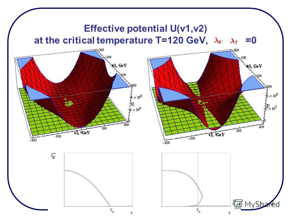 10 Effective potential U(v1,v2) at the critical temperature T=120 GeV, =0