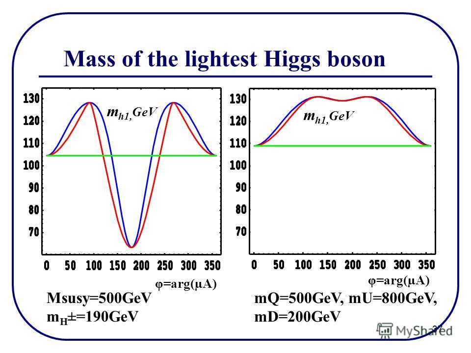 37 Mass of the lightest Higgs boson mQ=500GeV, mU=800GeV, mD=200GeV Msusy=500GeV φ=arg(µA) m h1, GeV m H ±=190GeV
