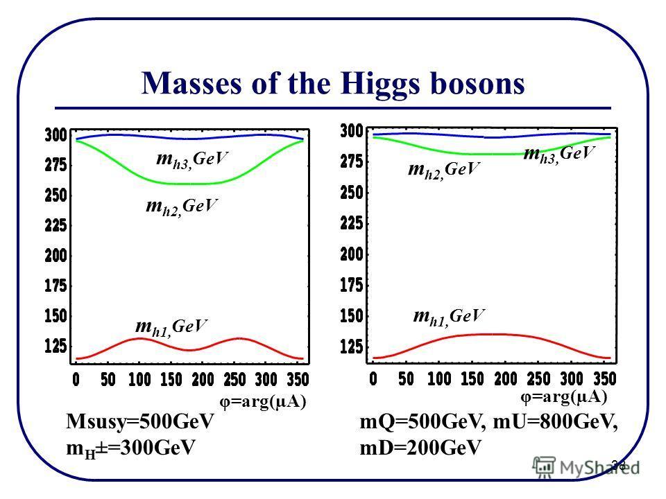 38 Masses of the Higgs bosons mQ=500GeV, mU=800GeV, mD=200GeV Msusy=500GeV φ=arg(µA) m h1, GeV m h2, GeV m h3, GeV m h1, GeV m h2, GeV m h3, GeV m H ±=300GeV