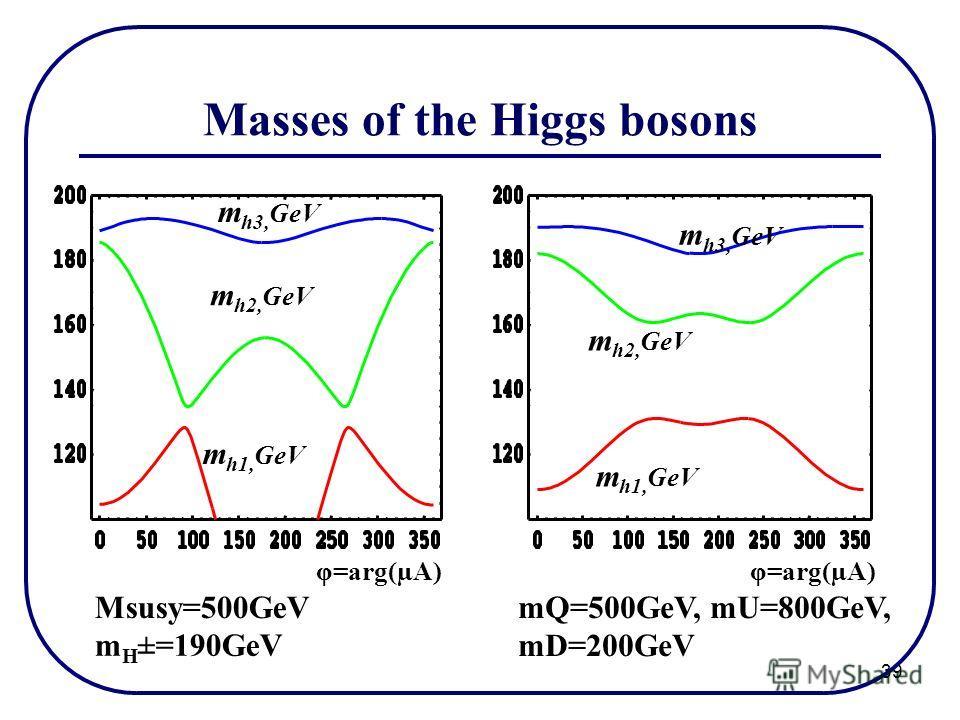 39 Masses of the Higgs bosons mQ=500GeV, mU=800GeV, mD=200GeV Msusy=500GeV φ=arg(µA) m h1, GeV m h2, GeV m h3, GeV m H ±=190GeV
