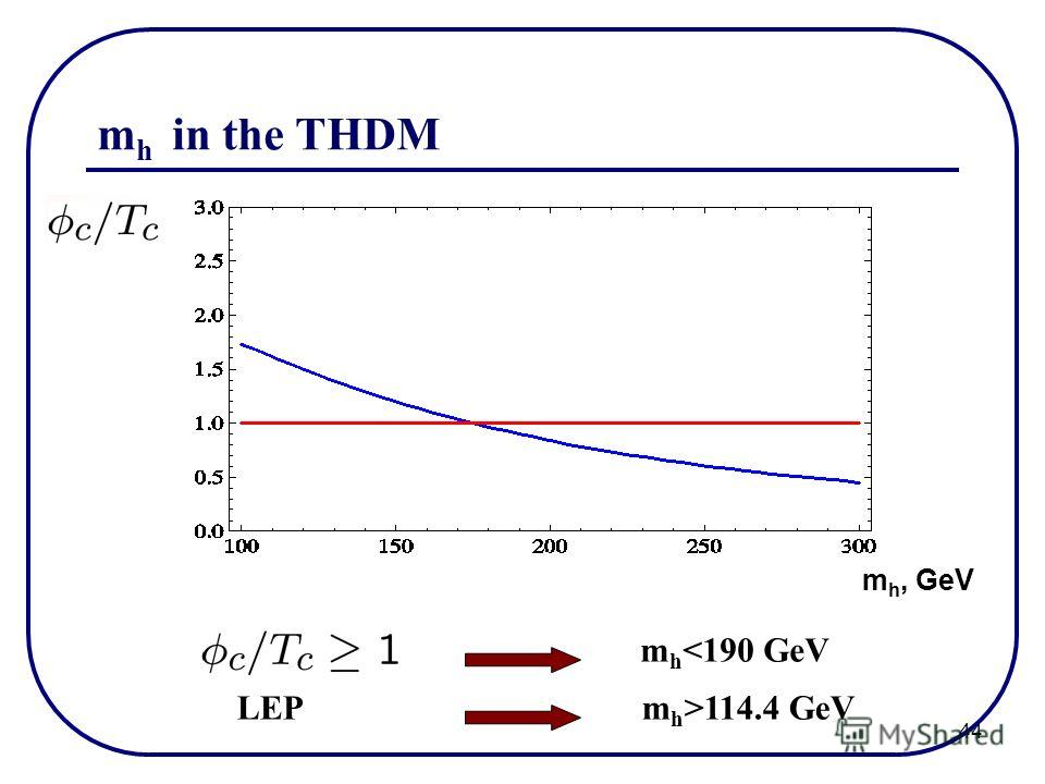 44 m h 114.4 GeV m h, GeV m h in the THDM