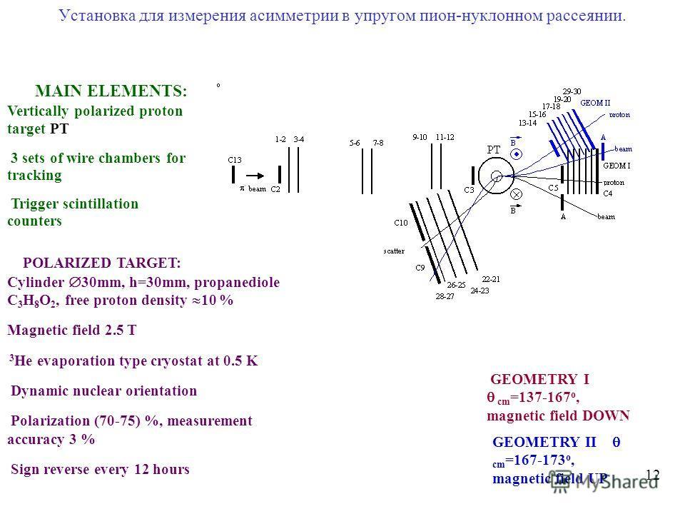 Установка для измерения асимметрии в упругом пион-нуклонном рассеянии. 1212 MAIN ELEMENTS: Vertically polarized proton target PT 3 sets of wire chambers for tracking Trigger scintillation counters T POLARIZED TARGET: Cylinder 30mm, h=30mm, propanedio