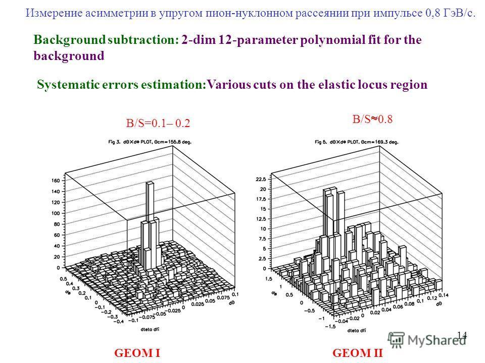 Измерение асимметрии в упругом пион-нуклонном рассеянии при импульсе 0,8 ГэВ/с. 1414 B/S 0.8 B/S=0.1– 0.2 GEOM IIGEOM I Background subtraction: 2-dim 12-parameter polynomial fit for the background Systematic errors estimation:Various cuts on the elas