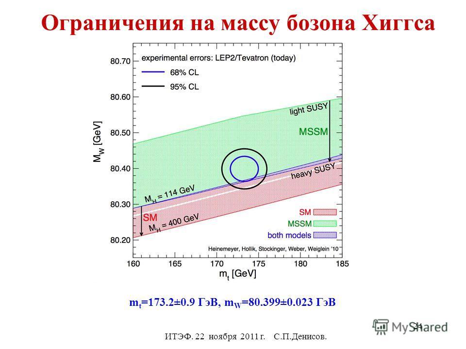 Ограничения на массу бозона Хиггса ИТЭФ. 22 ноября 2011 г. С.П.Денисов. m t =173.2±0.9 ГэВ, m W =80.399±0.023 ГэВ 24