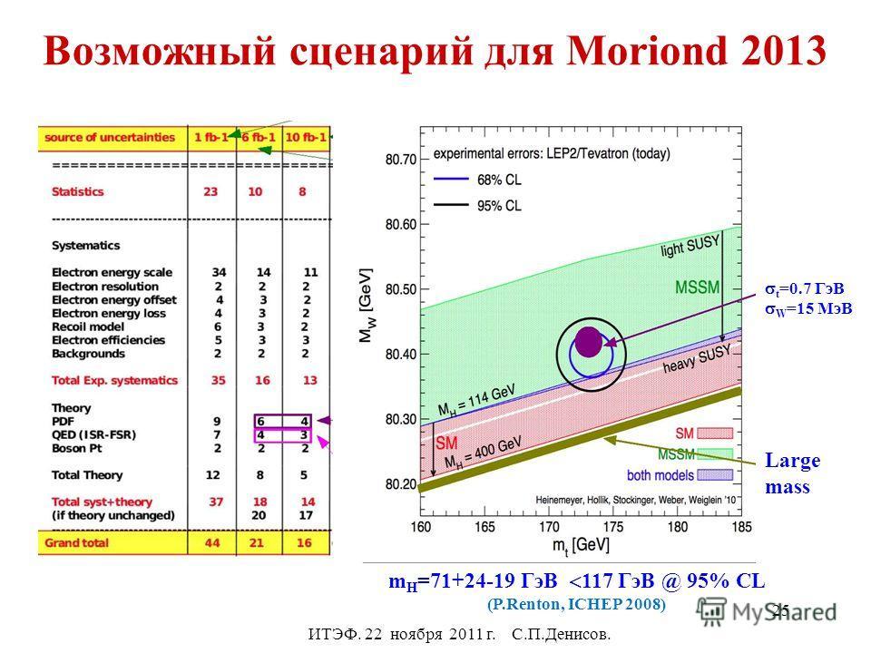 Возможный сценарий для Moriond 2013 ИТЭФ. 22 ноября 2011 г. С.П.Денисов. t =0.7 ГэВ W =15 MэВ Large mass m H =71+24-19 ГэВ 117 ГэВ @ 95% CL (P.Renton, ICHEP 2008) 25