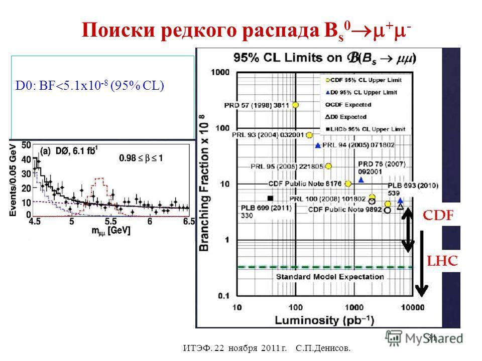 Поиски редкого распада B s 0 + - D0: BF 5.1x10 -8 (95% CL) ИТЭФ. 22 ноября 2011 г. С.П.Денисов. 31