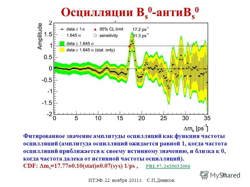 Осцилляции B s 0 -антиB s 0 ИТЭФ. 22 ноября 2011 г. С.П.Денисов. Фитированное значение амплитуды осцилляций как функция частоты осцилляций (амплитуда осцилляций ожидается равной 1, когда частота осцилляций приближается к своему истинному значению, и
