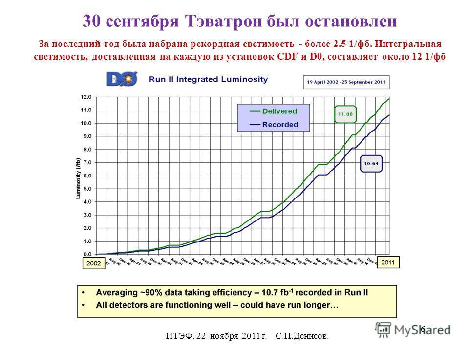 30 сентября Тэватрон был остановлен За последний год была набрана рекордная светимость - более 2.5 1/фб. Интегральная светимость, доставленная на каждую из установок CDF и D0, составляет около 12 1/фб ИТЭФ. 22 ноября 2011 г. С.П.Денисов. 6
