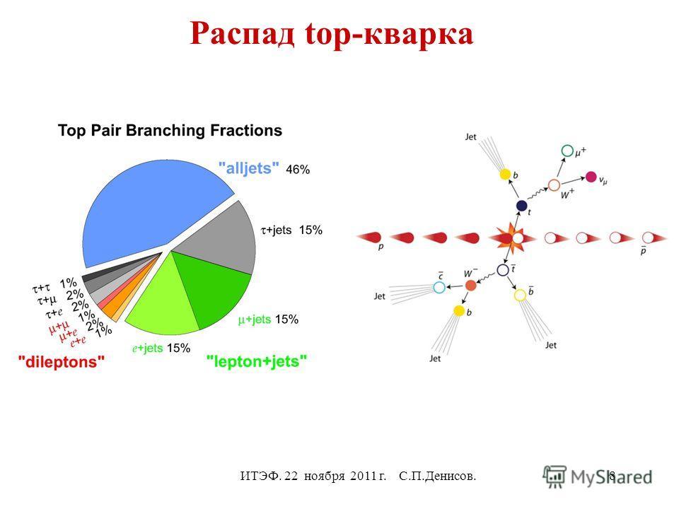 Распад top-кварка ИТЭФ. 22 ноября 2011 г. С.П.Денисов.8