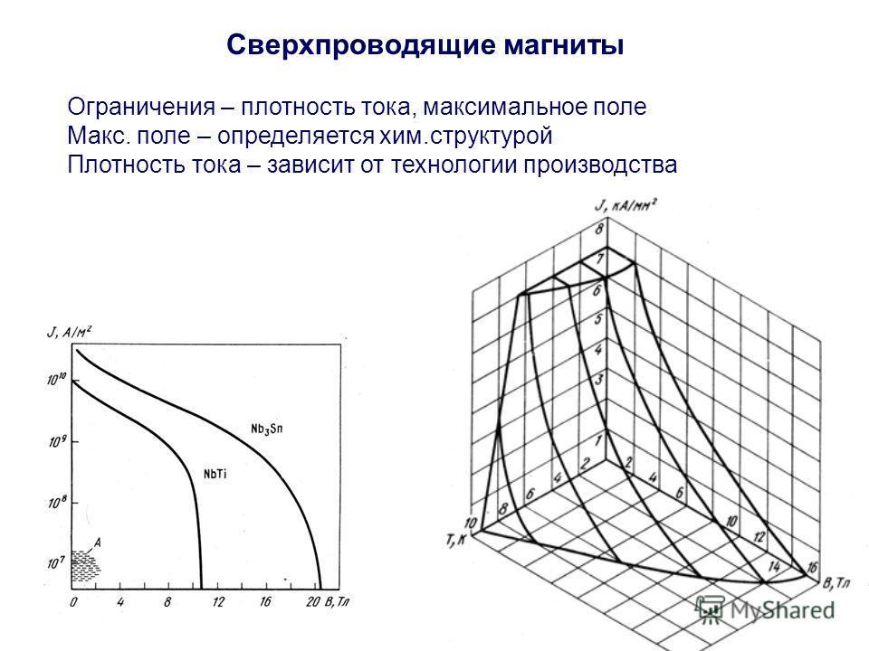 Сверхпроводящие магниты Ограничения – плотность тока, максимальное поле Макс. поле – определяется хим.структурой Плотность тока – зависит от технологии производства