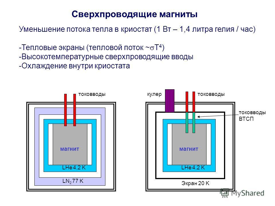 Сверхпроводящие магниты Уменьшение потока тепла в криостат (1 Вт – 1,4 литра гелия / час) -Тепловые экраны (тепловой поток ~ T 4 ) -Высокотемпературные сверхпроводящие вводы -Охлаждение внутри криостата N2N2 LN 2 77 K LHe 4,2 K магнит токовводы Экран