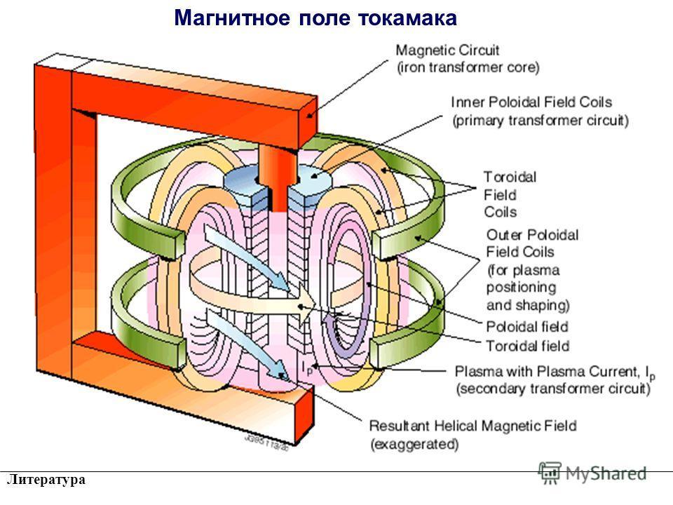 Литература TOKAMAK Магнитное поле токамака