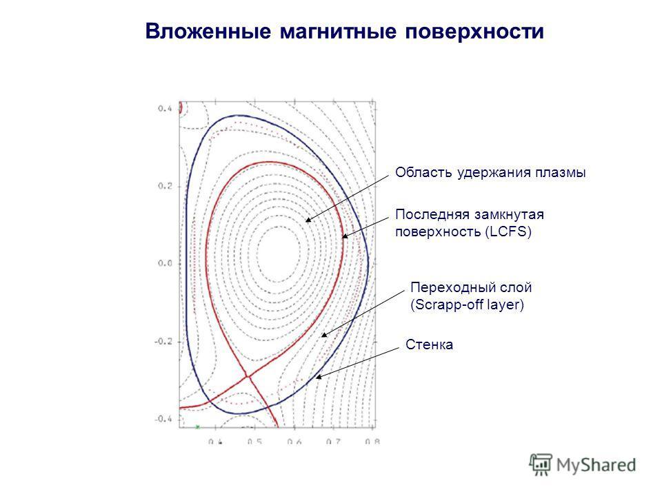 Вложенные магнитные поверхности Область удержания плазмы Последняя замкнутая поверхность (LCFS) Переходный слой (Scrapp-off layer) Стенка