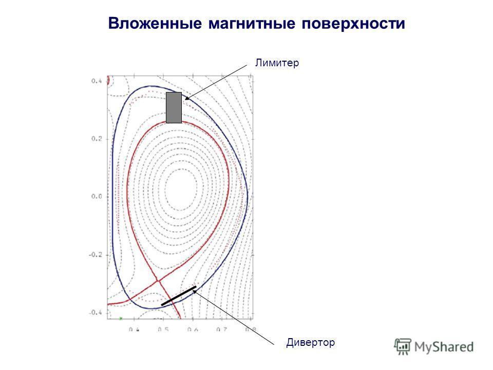 Вложенные магнитные поверхности Лимитер Дивертор