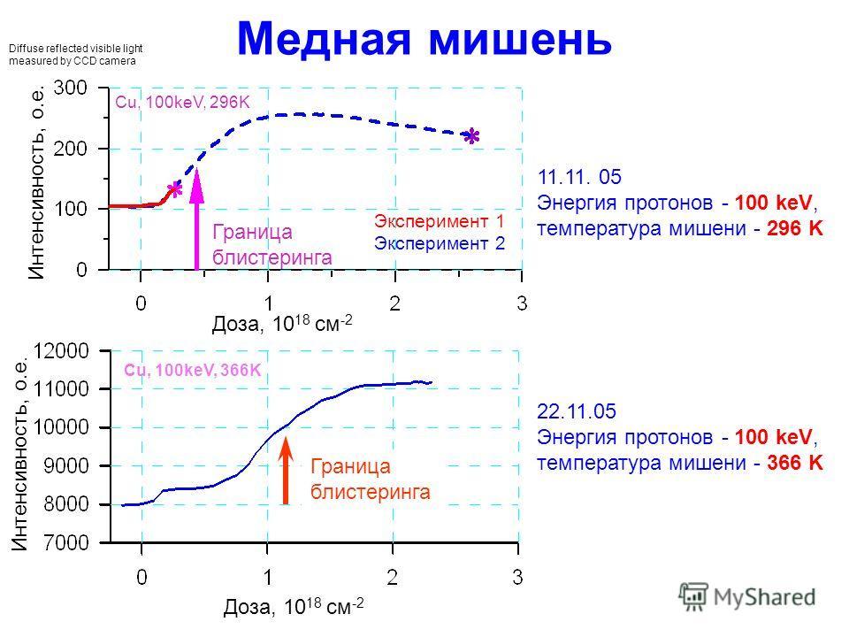 Diffuse reflected visible light measured by CCD camera Граница блистеринга Медная мишень 11.11. 05 Энергия протонов - 100 keV, температура мишени - 296 K 22.11.05 Энергия протонов - 100 keV, температура мишени - 366 K Доза, 10 18 см -2 Интенсивность,