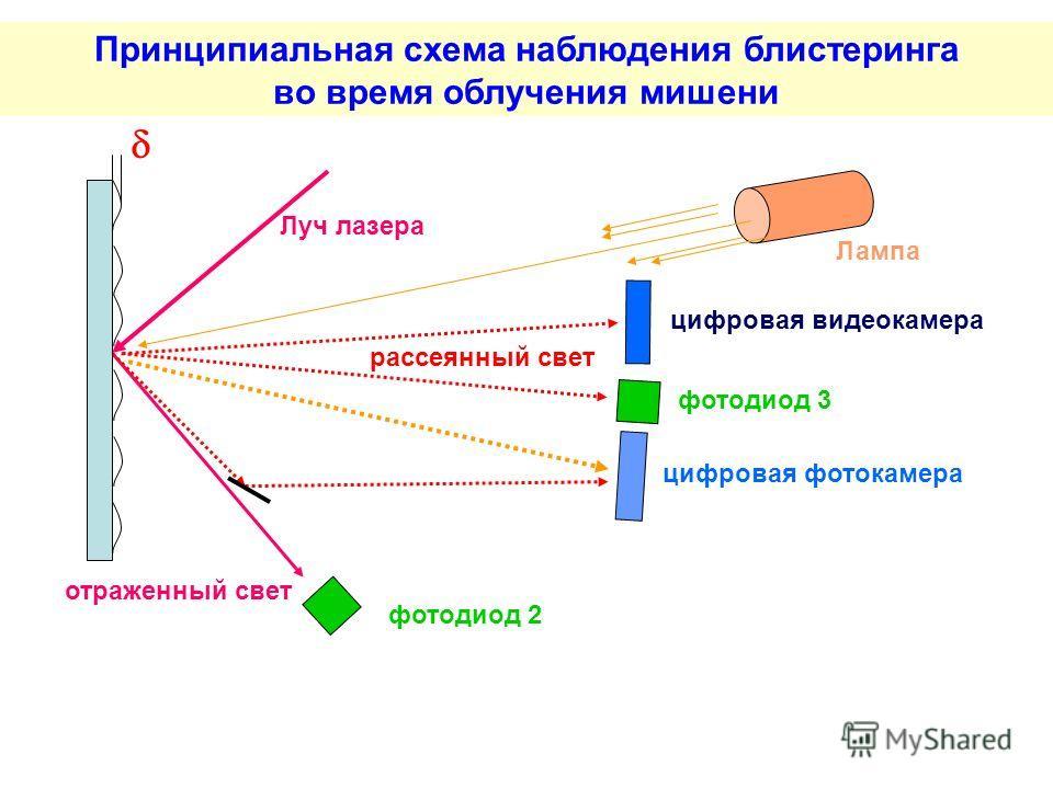 отраженный свет Луч лазера рассеянный свет цифровая видеокамера цифровая фотокамера фотодиод 2 фотодиод 3 Лампа Принципиальная схема наблюдения блистеринга во время облучения мишени