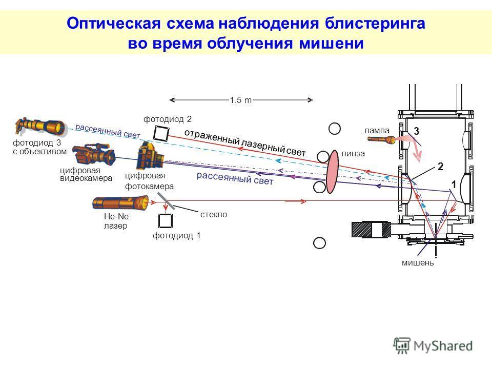Оптическая схема наблюдения блистеринга во время облучения мишени