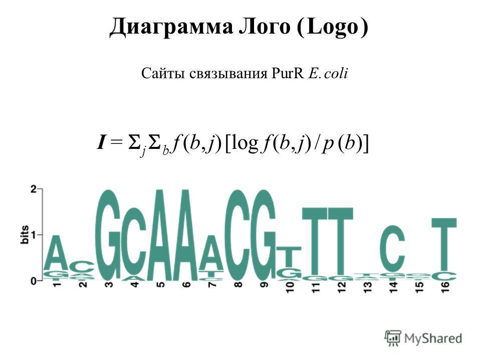 Диаграмма Лого ( Logo ) Сайты связывания PurR E. coli I = j b f (b, j) [log f (b, j) / p (b)]