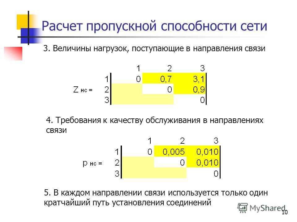 10 Расчет пропускной способности сети 3. Величины нагрузок, поступающие в направления связи 4. Требования к качеству обслуживания в направлениях связи 5. В каждом направлении связи используется только один кратчайший путь установления соединений