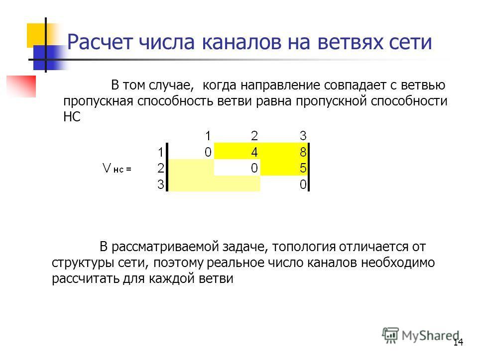 14 Расчет числа каналов на ветвях сети В том случае, когда направление совпадает с ветвью пропускная способность ветви равна пропускной способности НС В рассматриваемой задаче, топология отличается от структуры сети, поэтому реальное число каналов не